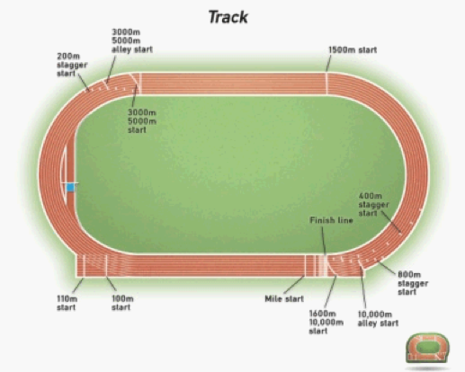 distance displacement physics of track and field
